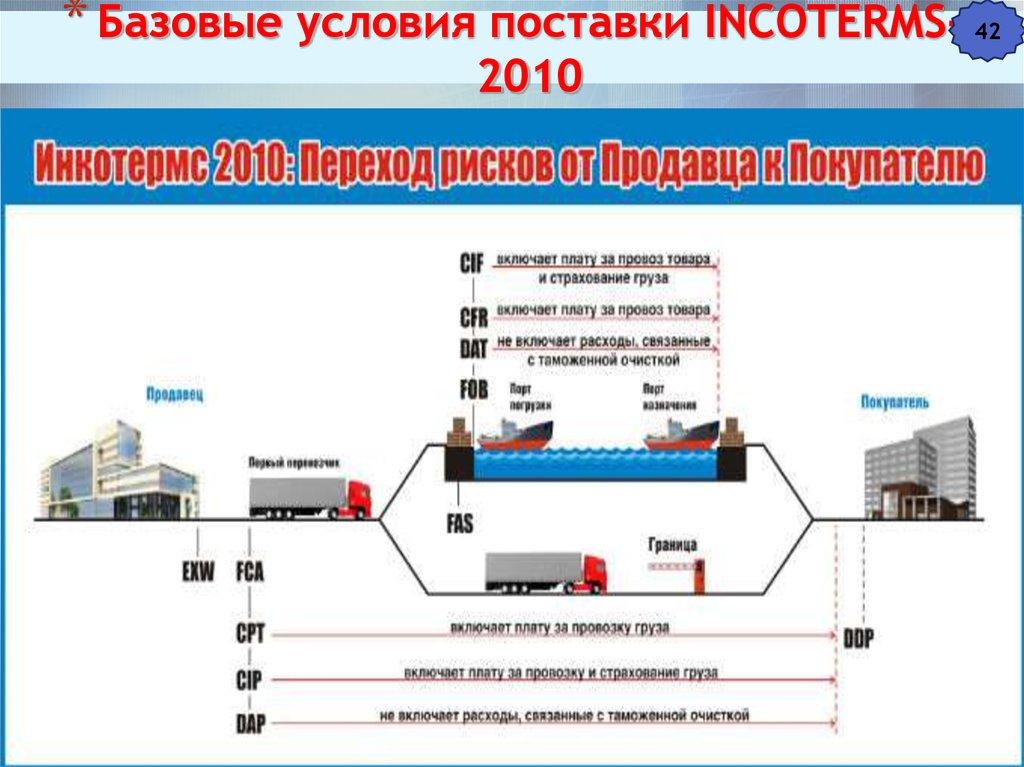 Условия поставки cip инкотермс 2010