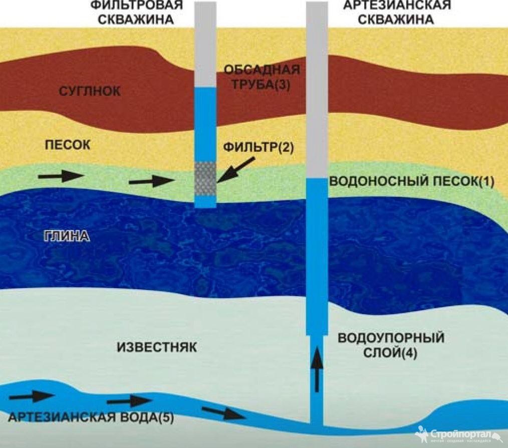 Грунтовая вода – откуда и куда?