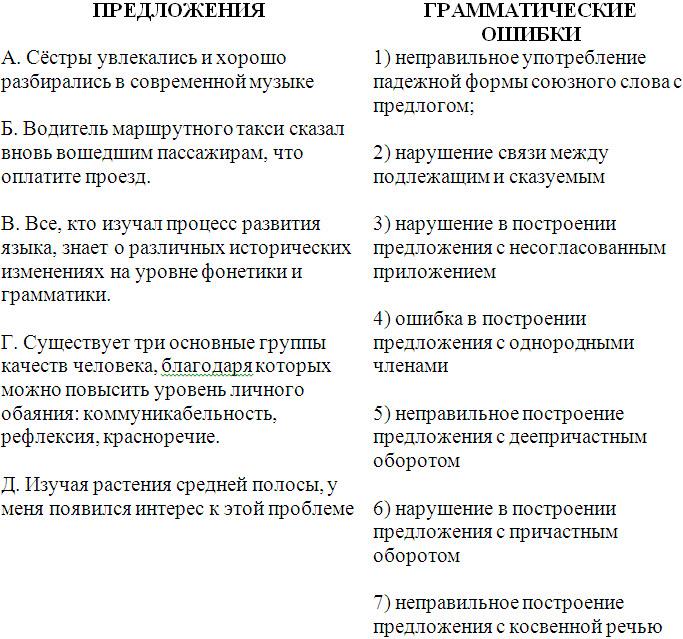 Русский язык: нарушение в построении предложения с несогласованным приложением. iii. нарушение в построении предложения с несогласованным приложением