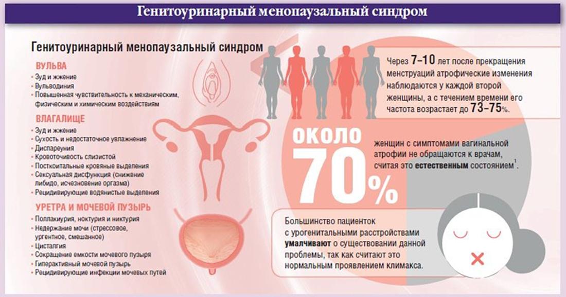 Все, что надо знать о менопаузе и её симптомах
