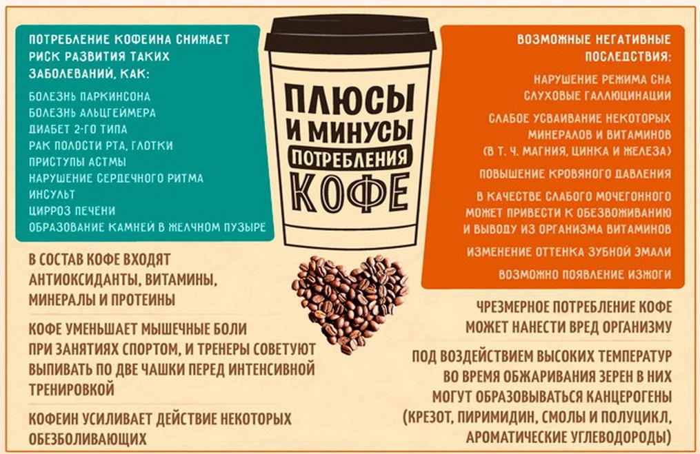 Кофеин — большая медицинская энциклопедия