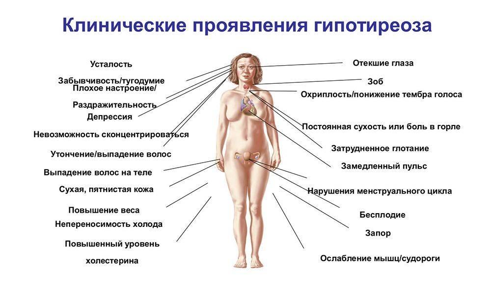 Гормональный сбой у женщин – признаки, симптомы и лечение