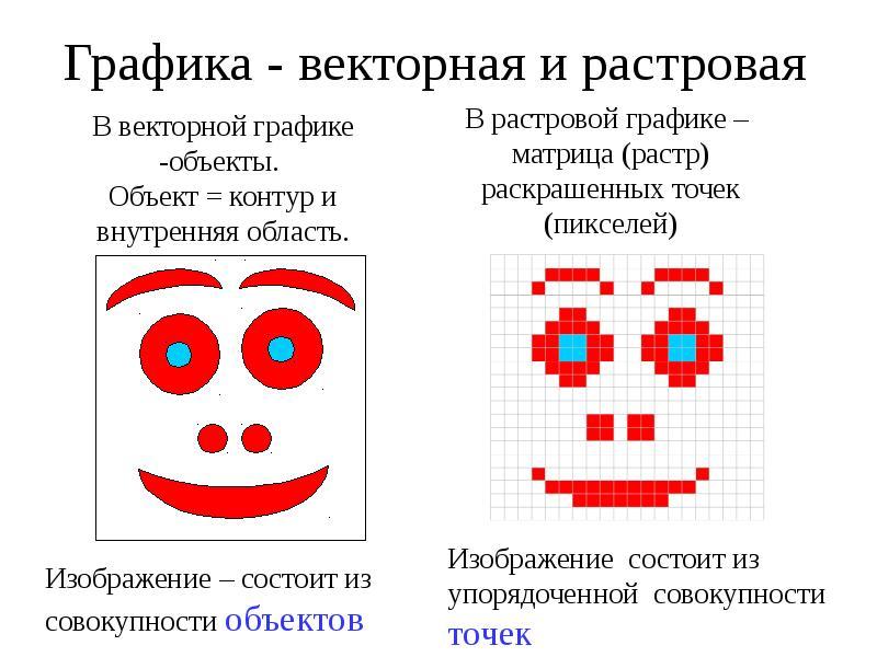 Что такое векторная графика: особенности и отличия от растровой