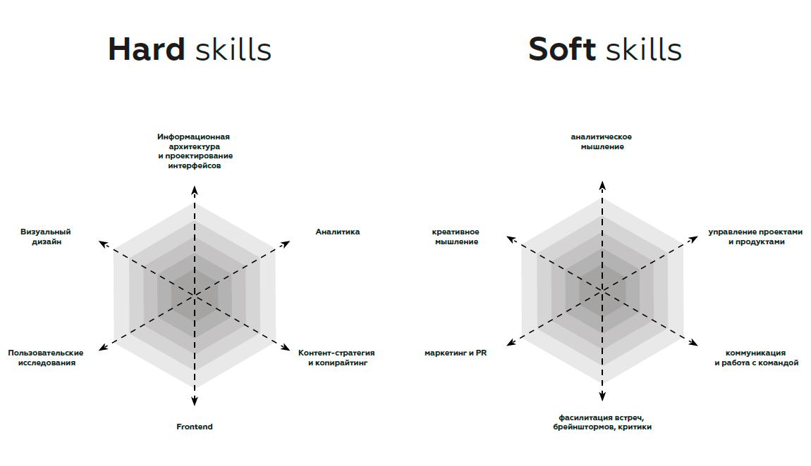 10 soft skills, которые нужно прокачать ит-специалисту