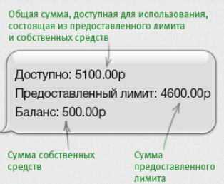 Кредитный лимит - что это значит, как определить и изменить
