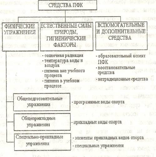 Реферат: профессионально-прикладная физическая подготовка - bestreferat.ru