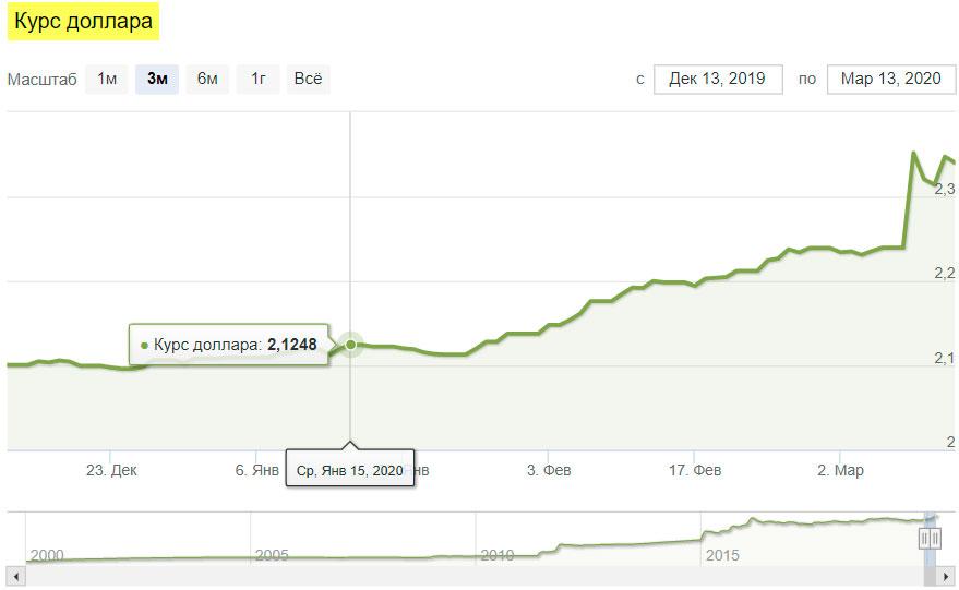 Девальвация - что это такое простыми словами? девальвация рубля