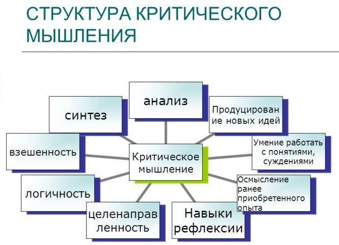 Что такое критическое мышление: ключевые навыки и технология развития