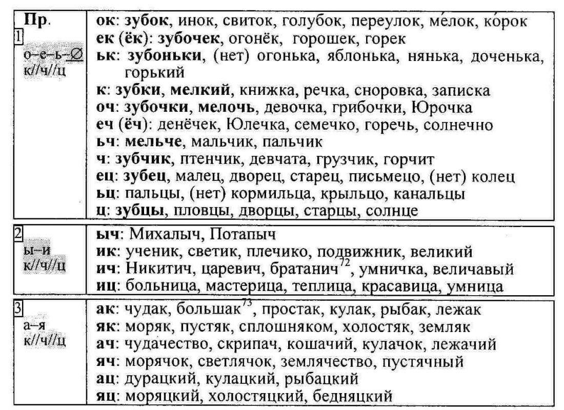 Памятка по русскому языку по теме орфограммы (1-4 классы) - chvuz.ru