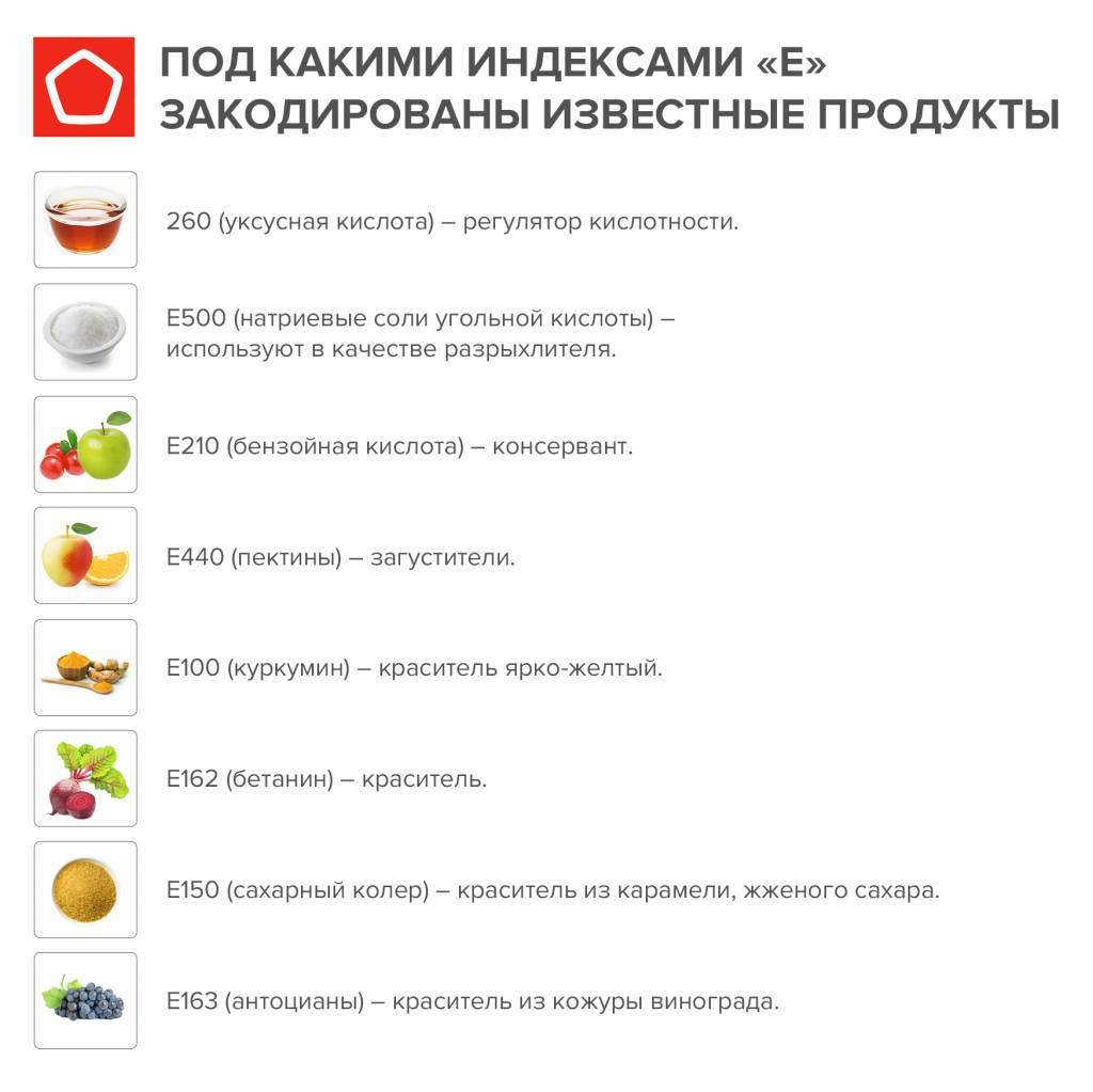 Пищевые добавки – таблица полезных и вредных добавок с индексом e