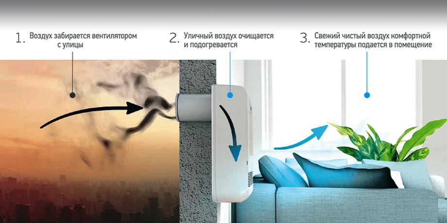 Бризер или рекуператор: что лучше выбрать для дома?