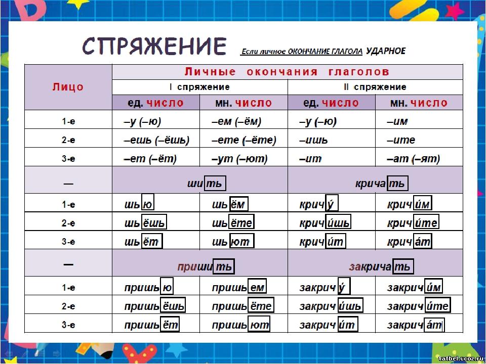 Глагол и его признаки как части речи
