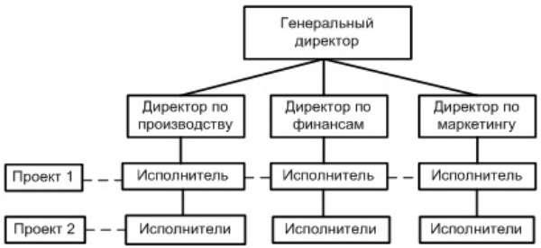 Оптимизация бизнес-процессов компании: методы, системы и анализ