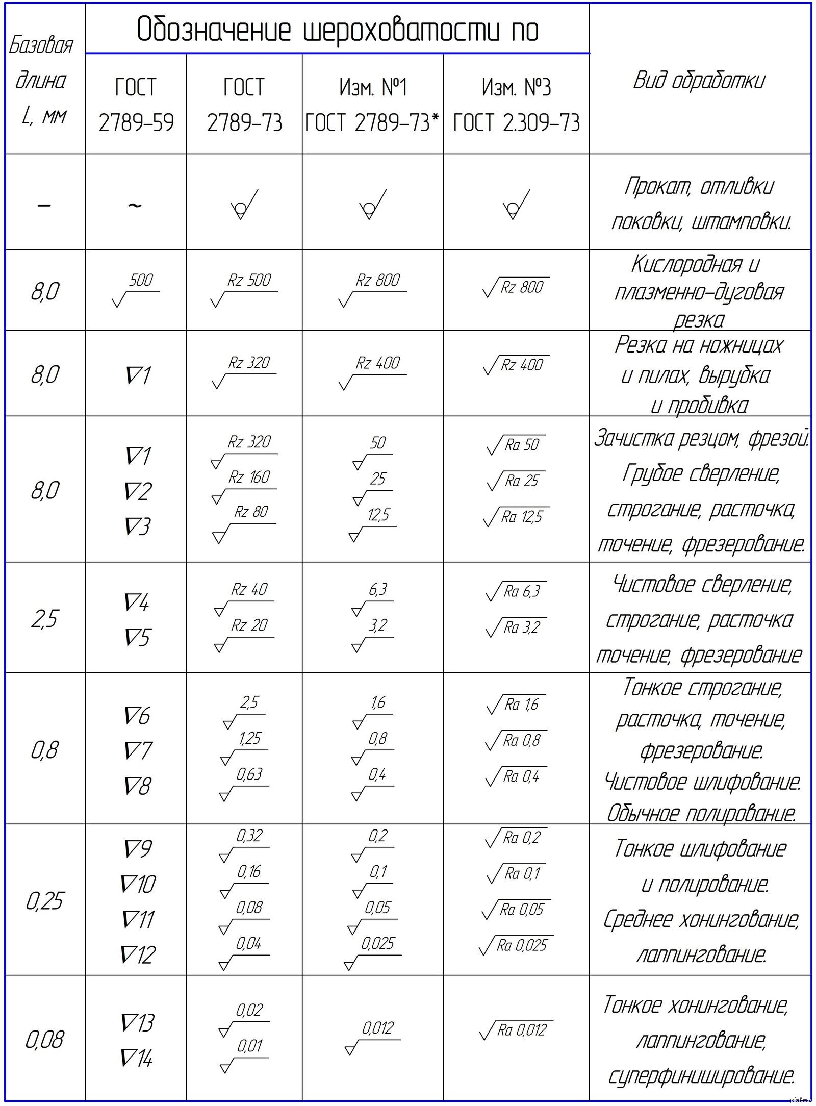 Что такое квалитеты и параметры шероховатости - морской флот