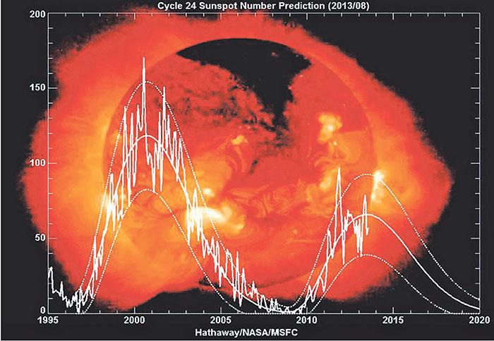 Солнечные пятна — википедия