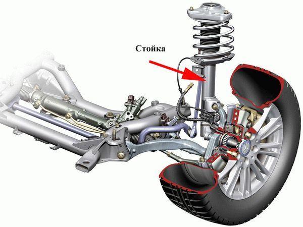 Амортизаторы автомобиля - что такое амортизатор и как работает | avtotachki