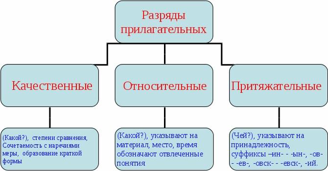 """Конспект """"имя прилагательное как часть речи"""" - учительпро"""