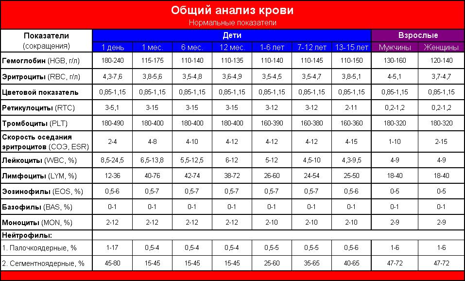 Норма соэ у женщин: таблица показателей по возрасту и причины отклонений | здорова и красива