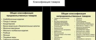 Непродовольственные товары: что это такое, какие есть способы проверки качества, и отличия от продовольственных, классификация групп