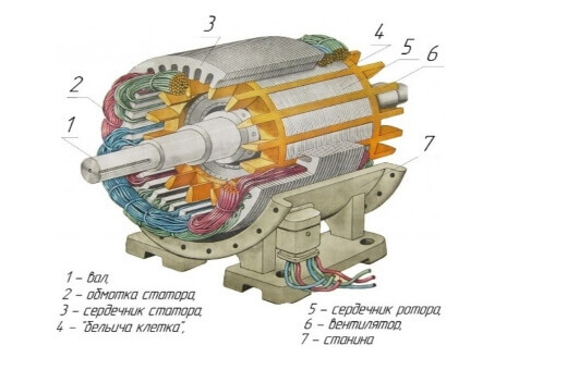 Из чего состоит статор электродвигателя - инженер пто
