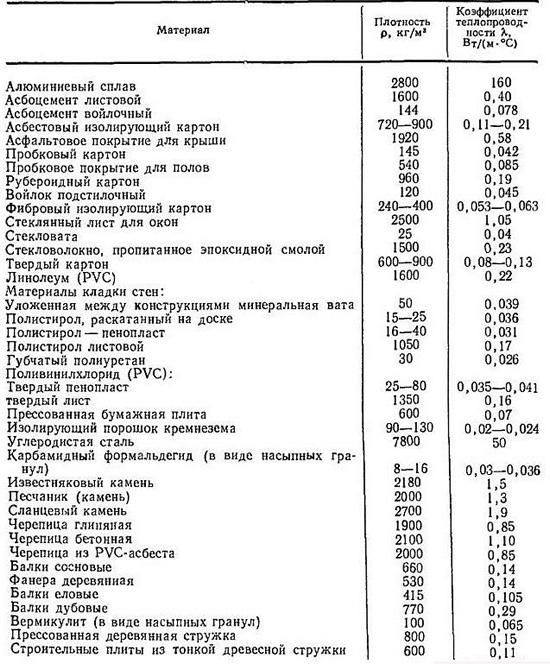 Таблицы удельной теплоемкости веществ: газов, жидкостей, металлов, продуктов