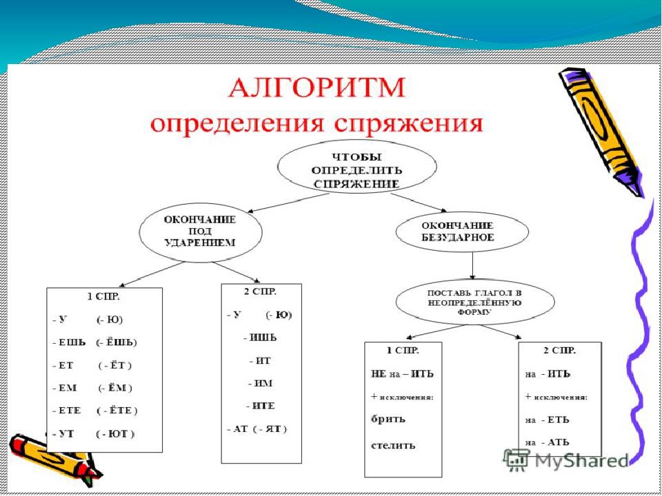 Глагол в русском языке