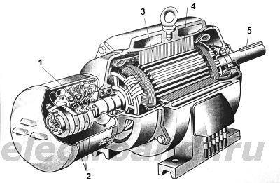 Статор и ротор - что это такое?