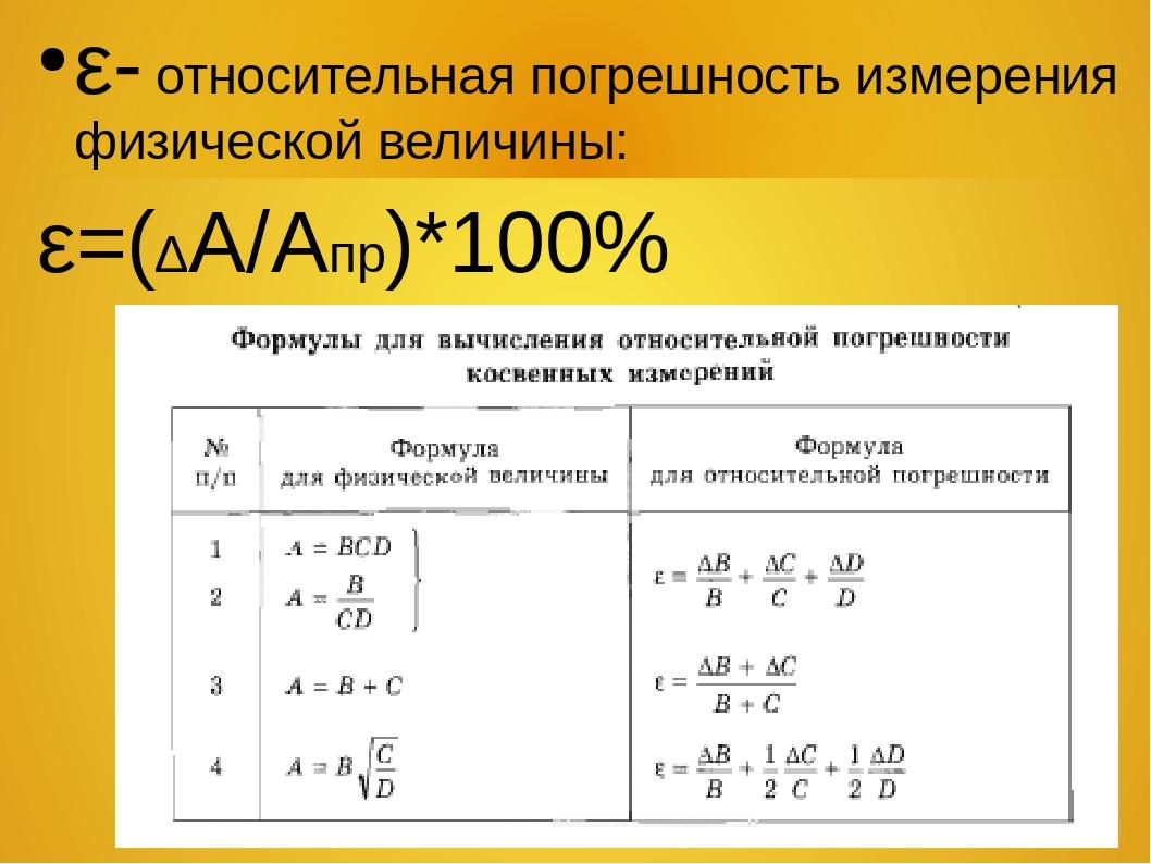 Приложение а. погрешности вычислений