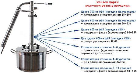 Царга для самогонного аппарата: функции, особенности и применение