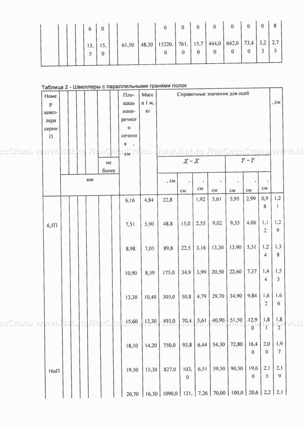 Сортамент швеллеров: соотношение характеристик как залог надежности – советы по ремонту