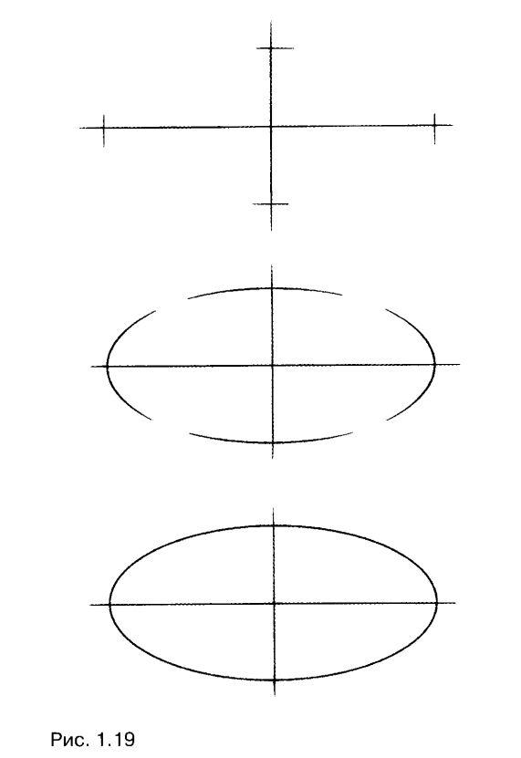 В чём разница между эллипсом и овалом