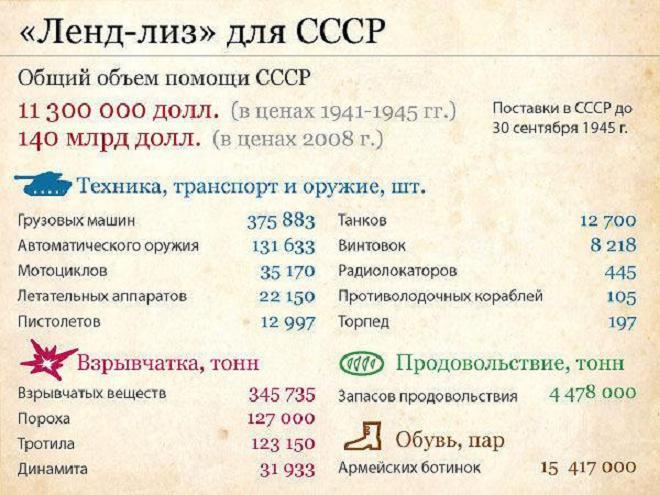 Ленд-лиз в цифрах в годы великой отечественной войны