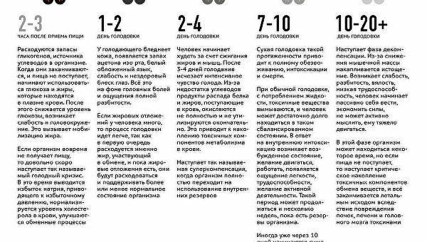 Интервальное голодание 16/8 для похудения
