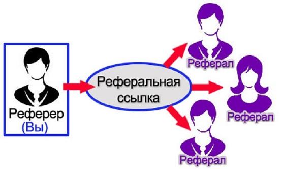 Что такое реферальная ссылка?