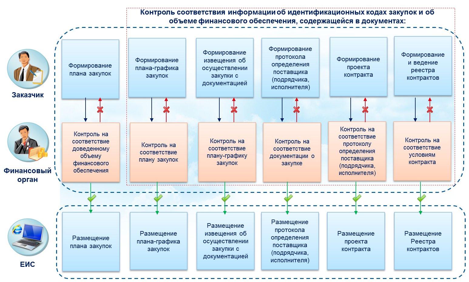 Комплаенс – что это? комплаенс в банке: определение, структура и особенности