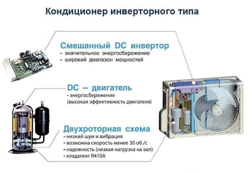 Холодильники с инверторными компрессорами