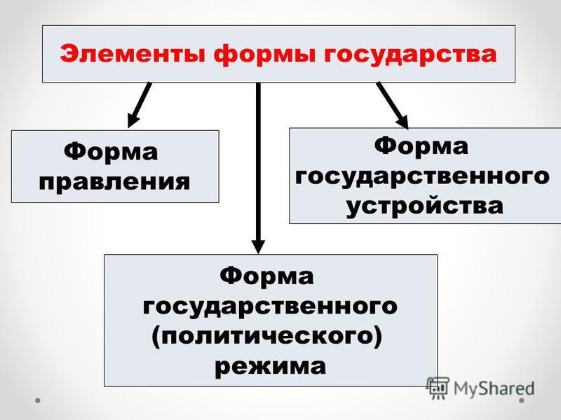 Формы государства: определение, элементы, виды