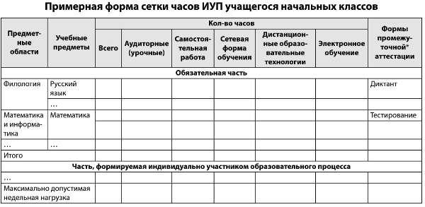 Учебный план: понятие, педагогические требования