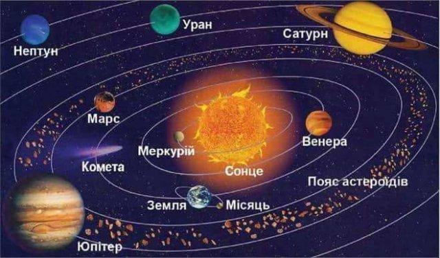 Солнечная система: структура, характеристики и особенности