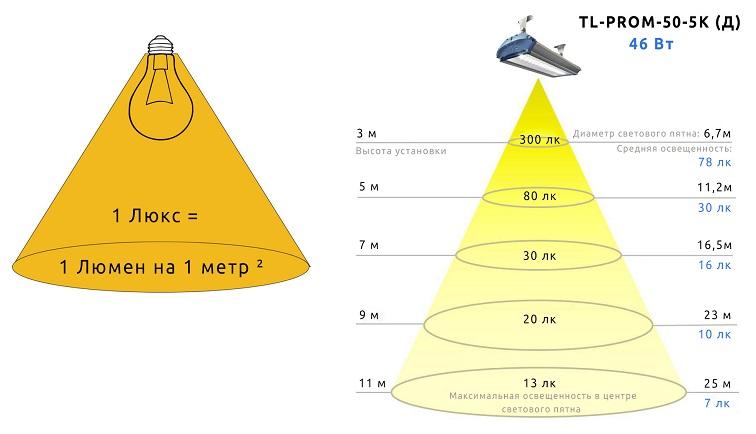 В чем измеряется сила света и что такое световой поток