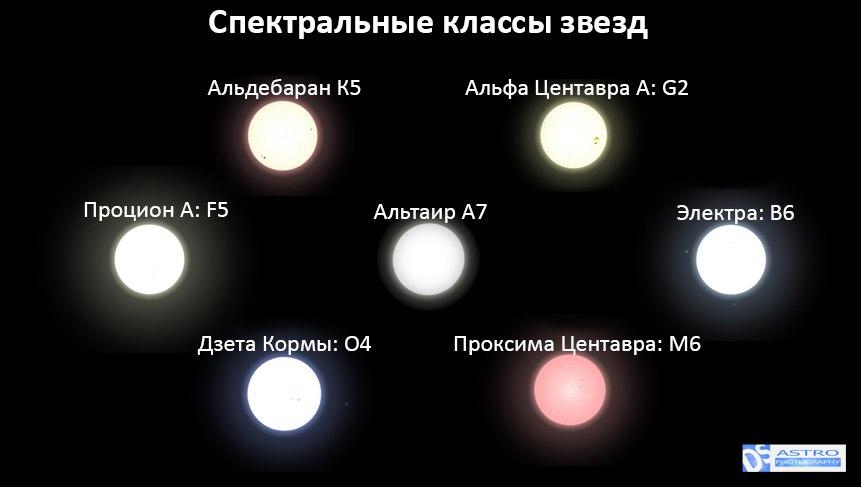 Спектральные классы звёзд — википедия