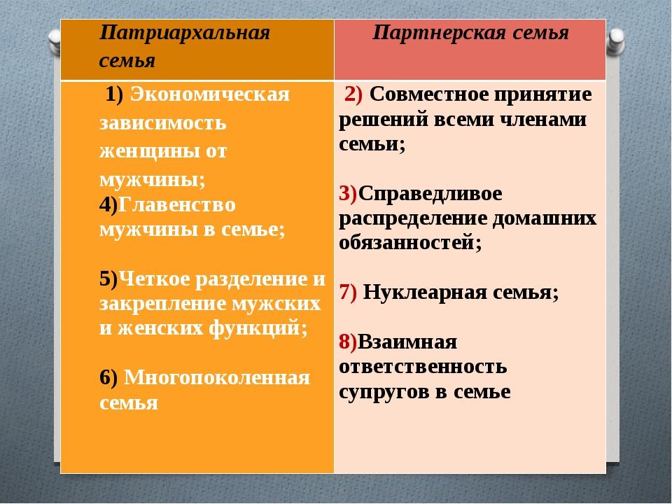 Нуклеарная семья • ru.knowledgr.com