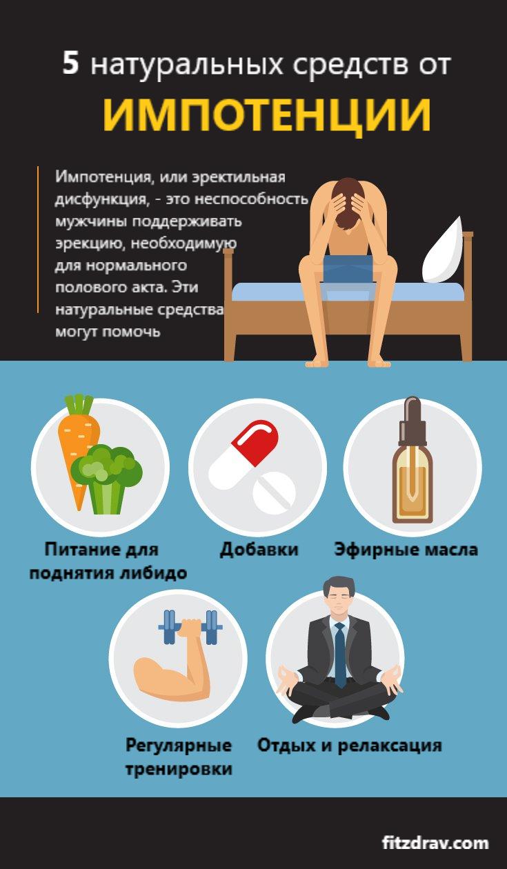 Эректильная дисфункция - причины и лечение, препараты для мужчин