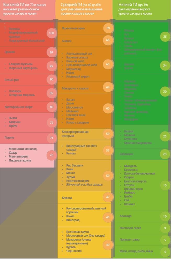 Гликемический индекс продуктов для похудения и не только, как им пользоваться?