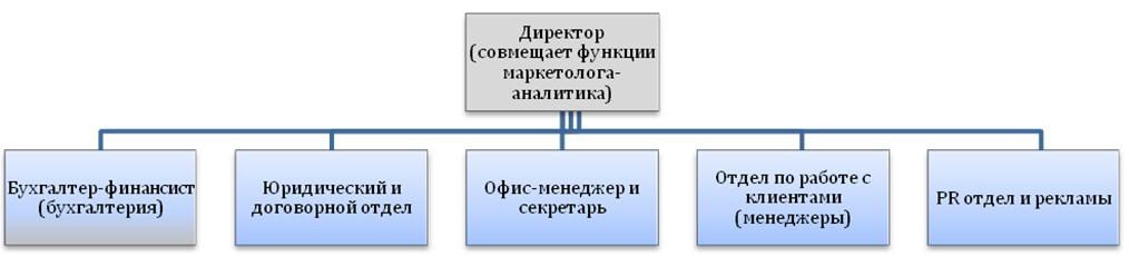Способы оптимизации работы