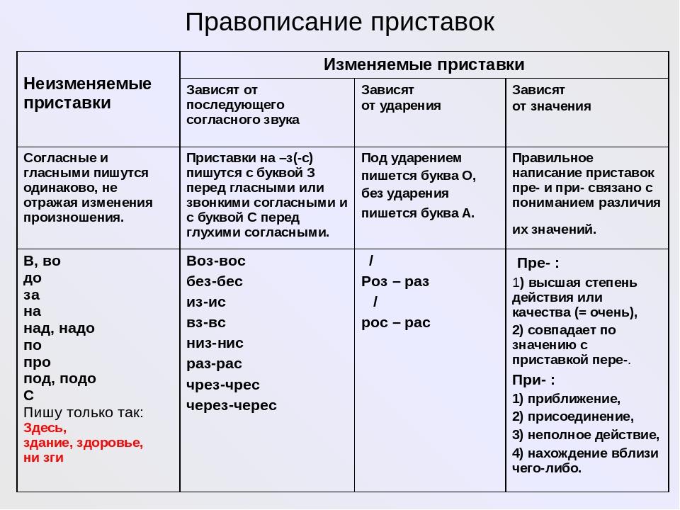 Приставки и их значения / морфемный разбор / справочник по русскому языку для начальной школы