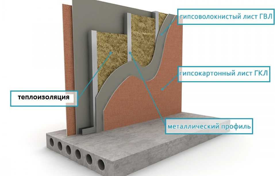 Гвлв - технические характеристики и применение материала