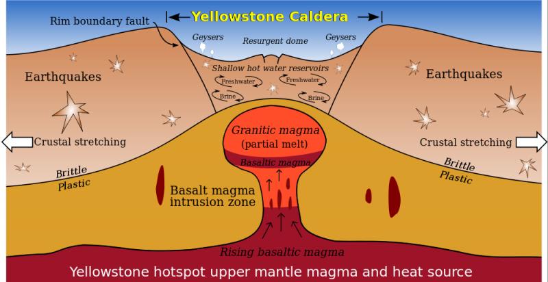 Что такое магма и из чего она состоит?