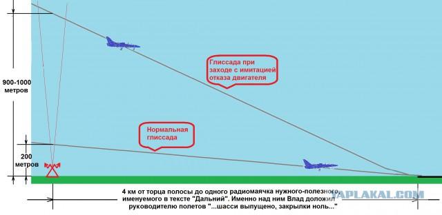 Глиссада – что это в авиации