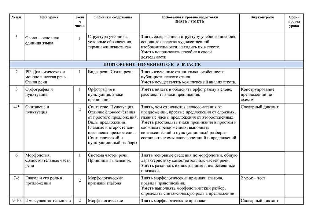 Что такое синтаксическая роль в предложении - определение, особенности и правила. роль имен существительных в речи